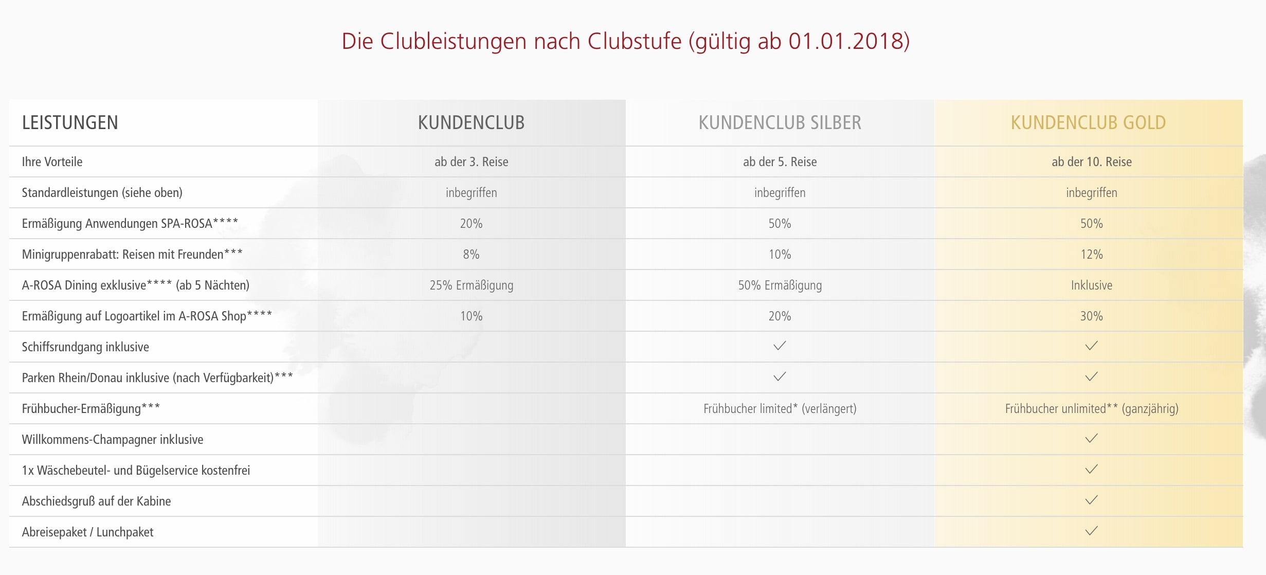 A-Rosa Club: Die Leistungen nach Clubstufe